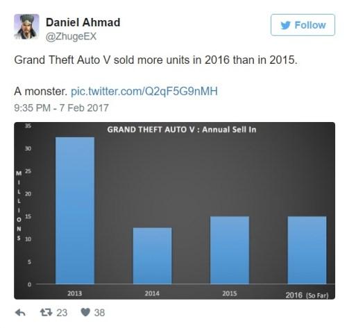 gta v sells 75 million