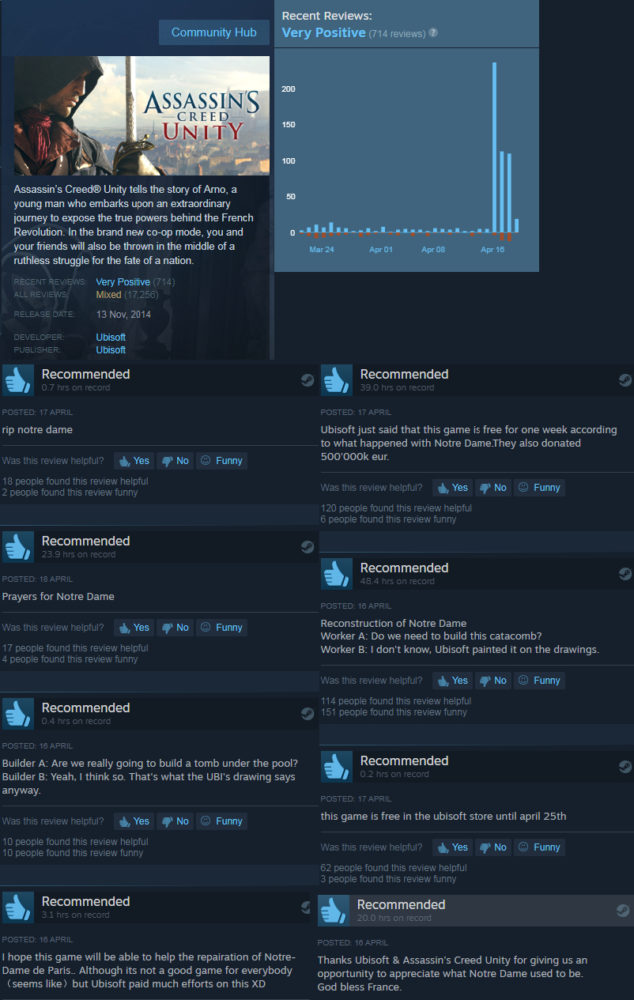 assssin's creed unity, steam, review bombings, ubisoft
