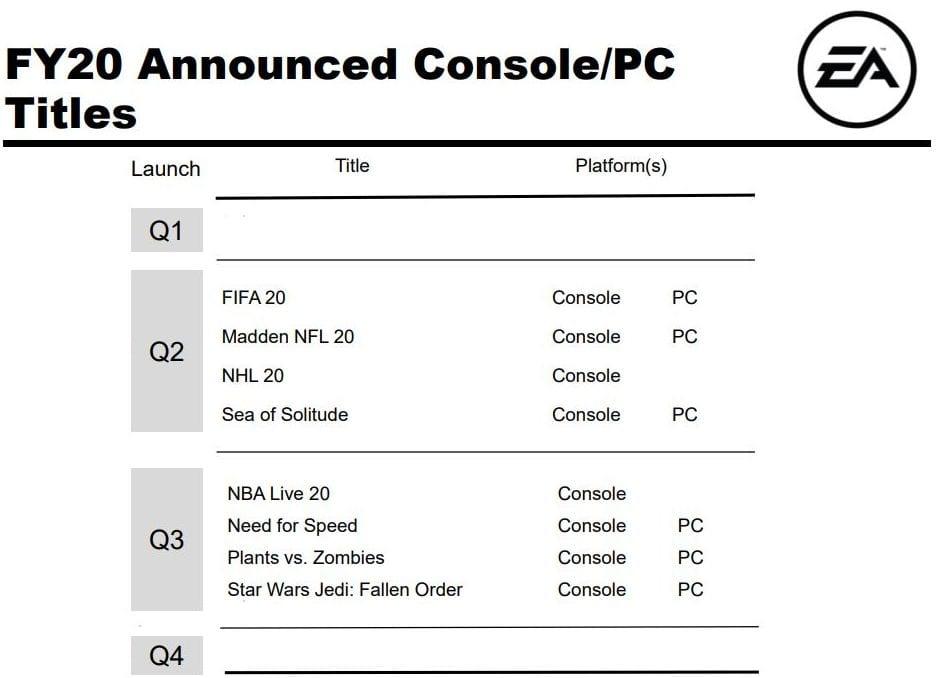 Electronic Arts, EA