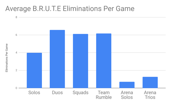 Fortnite BRUTE mech average eliminations