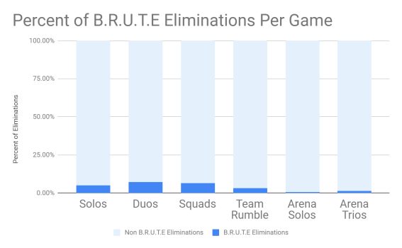 Fortnite BRUTE Mech eliminations