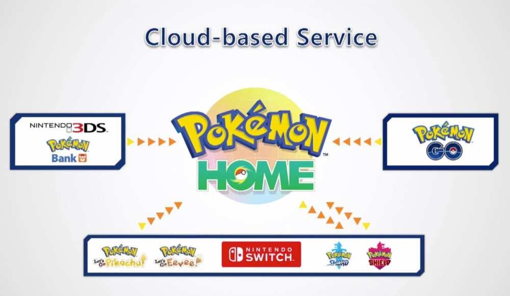 pokemon home explained