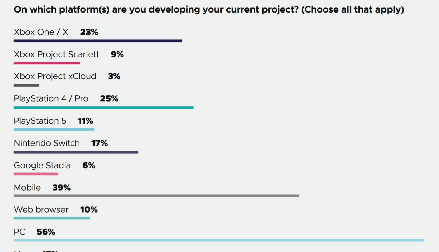 GDC survey shows growing support for game developers unionising