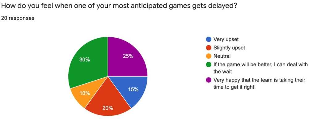 video game delays