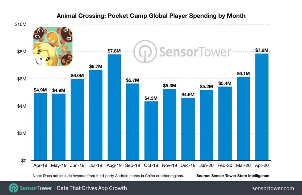 animal crossing new horizons, pocket camp, lifetime sales, mobile game, nintendo, sales, sensor tower