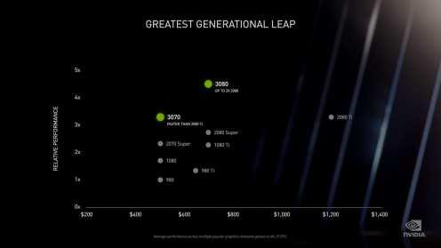 Nvidia RTX 3080 (2)