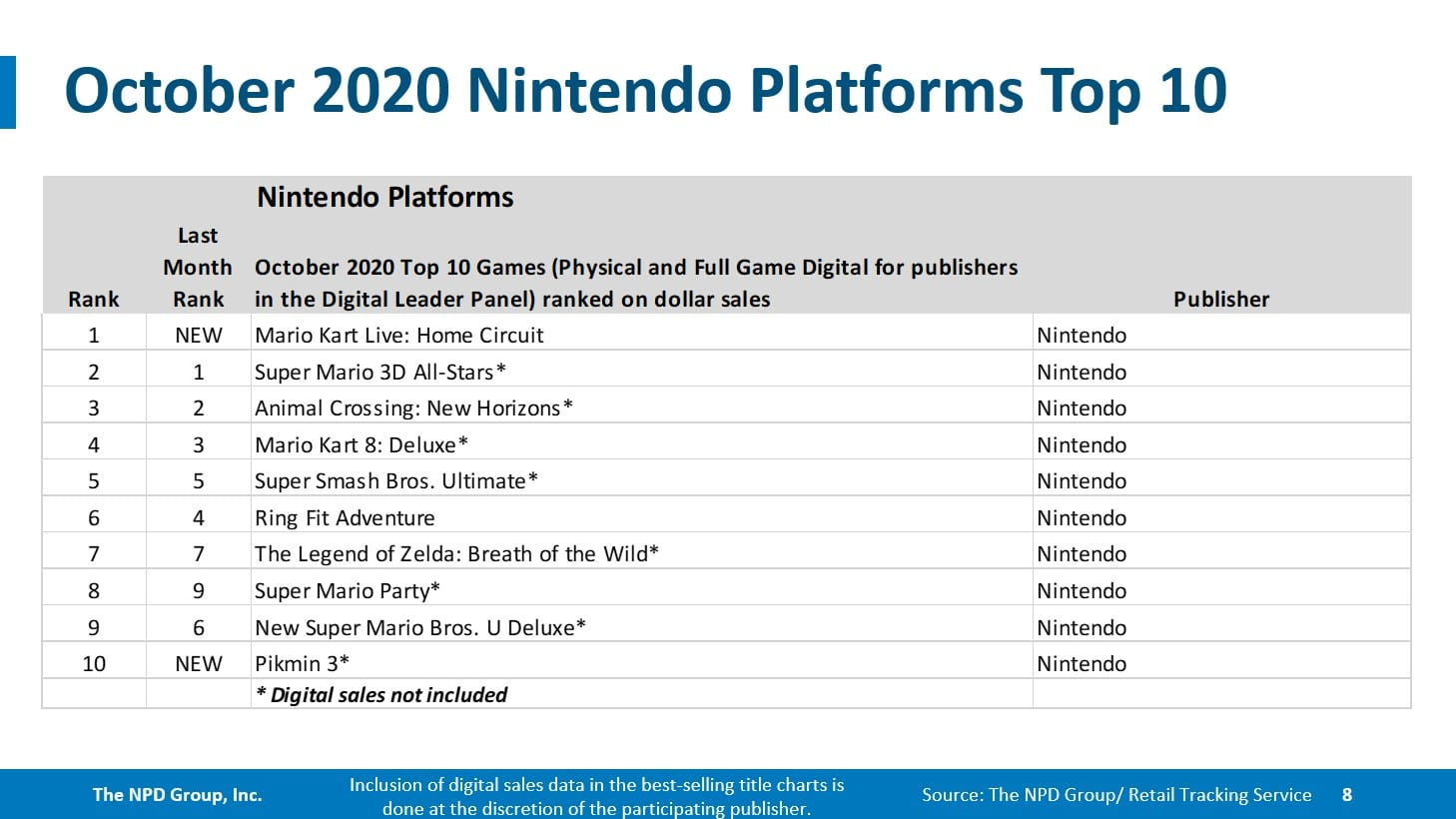 NPD October: FIFA 21 Turns into First in Collection to Prime US Charts; Nintendo Swap Units One other Document 7