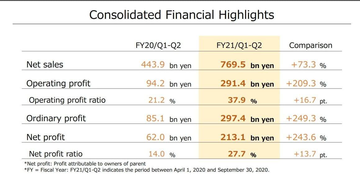 Nintendo Pronounces Tremendous-Sturdy Monetary Outcomes: +73.3% Gross sales & +209.3% Revenue 12 months-on-12 months 1