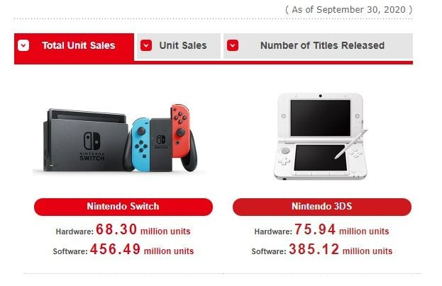 Nintendo Swap Has Shipped 68.3 Million Items; Will increase Prediction to 79.77 Million by March 2021 1