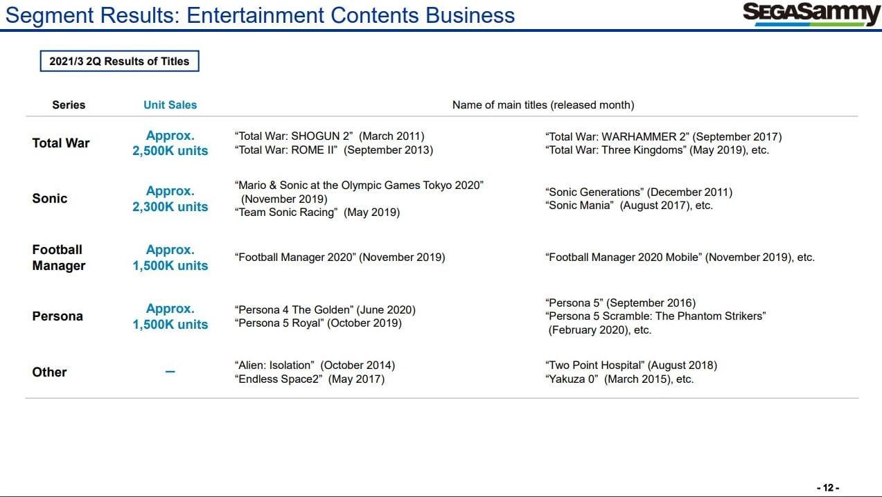 Sega's Video Recreation Enterprise Holds Robust Amongst Bleak Total Monetary Outcomes 1