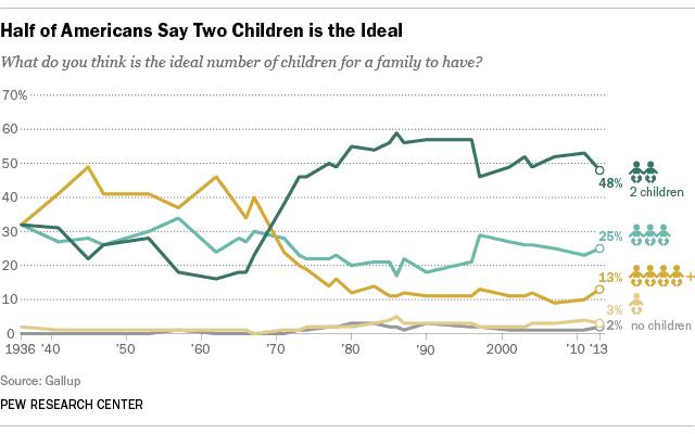 trends in number of children