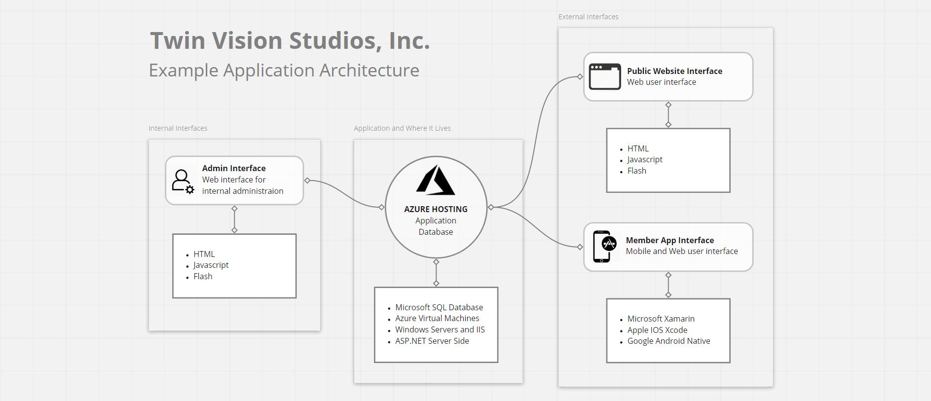 Twin Vision Studios Inc