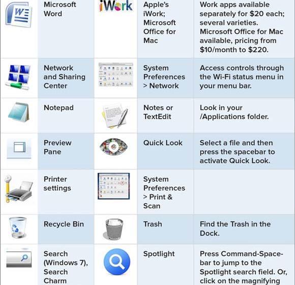 Translating Windows to OS X (Macworld)