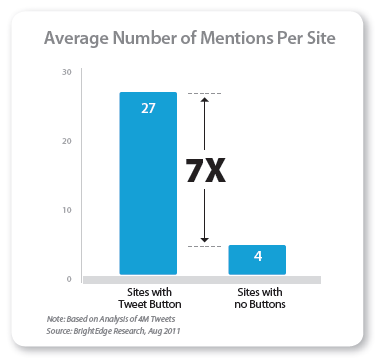 twitter-button-sharing-statistic