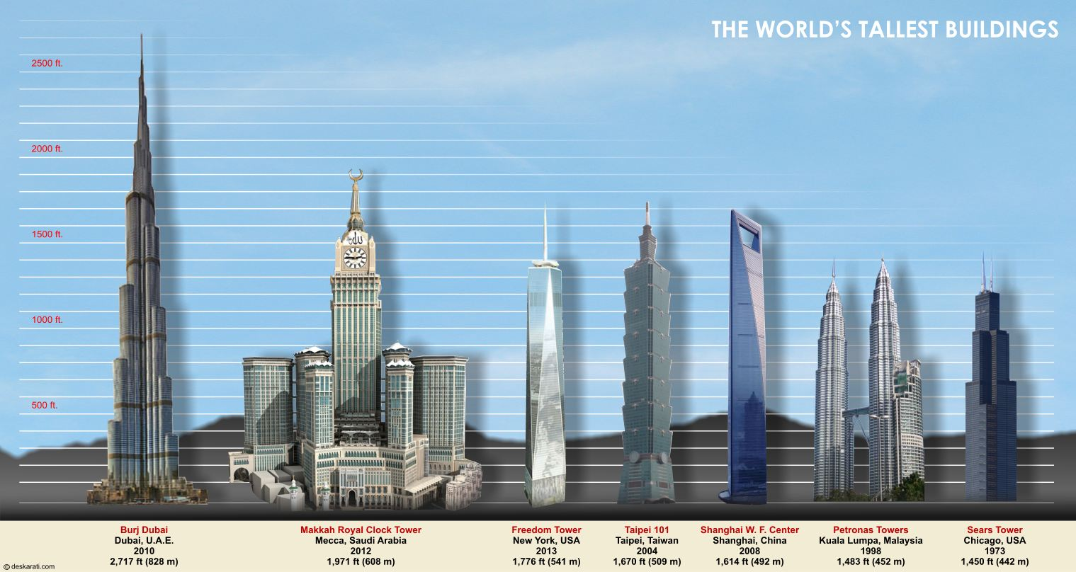 Top 10 tallest buildings in the world.
