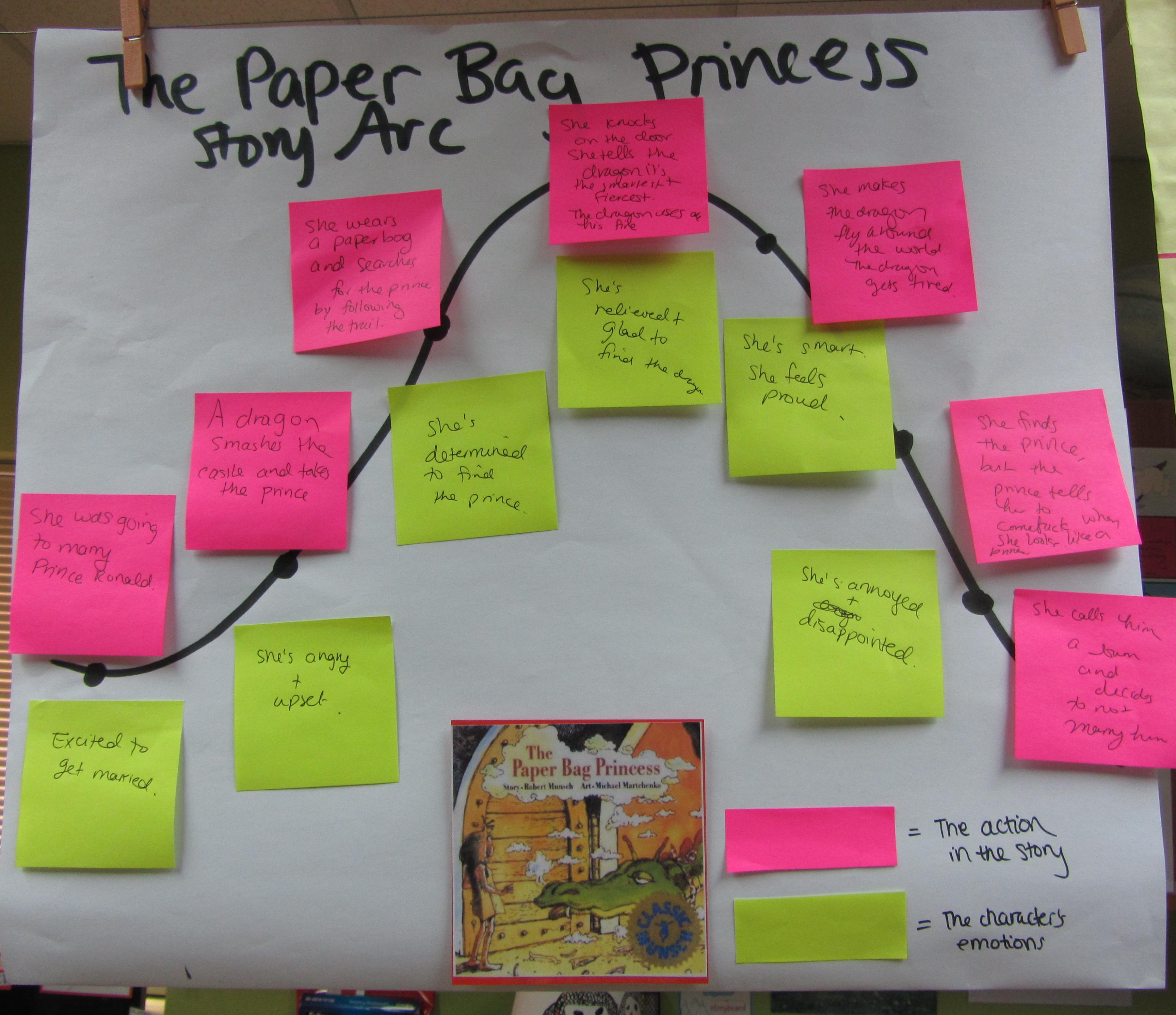 The Princess Process Essay
