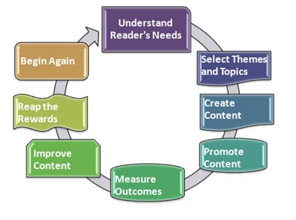 content marketing cycle 2