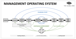planning, control and analysis of operations