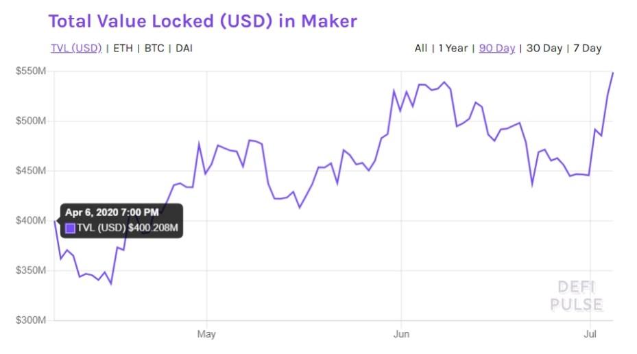 MKR value locked