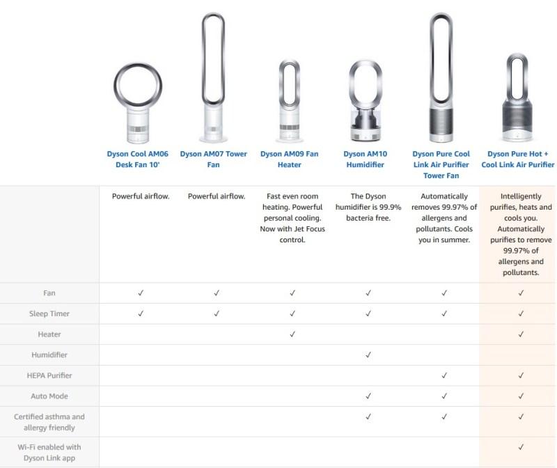 Dyson 風扇型號一覽表