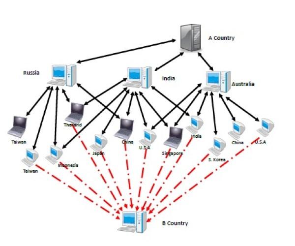 net-virus