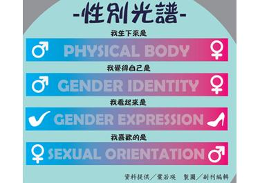 4gender-sex