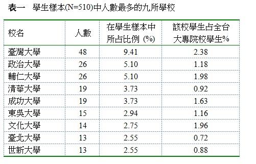 表一_人數最多的九所學校