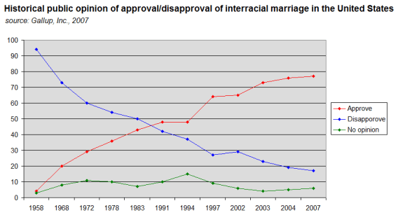 public_opinion_of_interracial_marriage_in_the_united_states