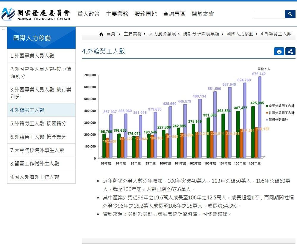 國家發展委員會外籍勞工人數統計