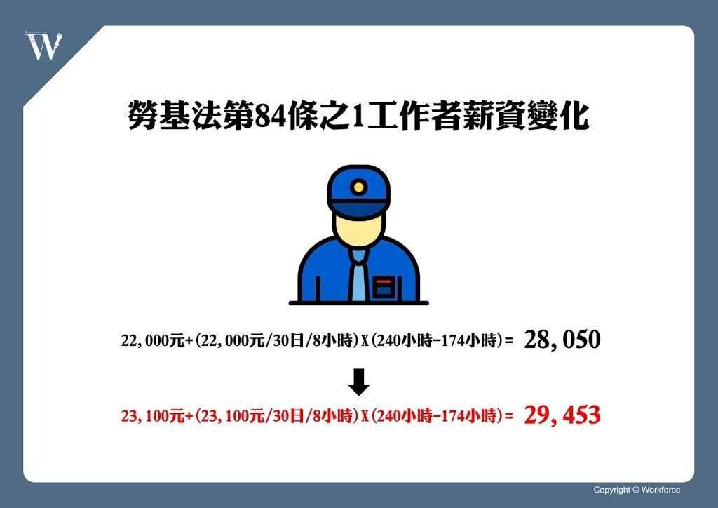 108年勞基法第84條之1工作者基本工資