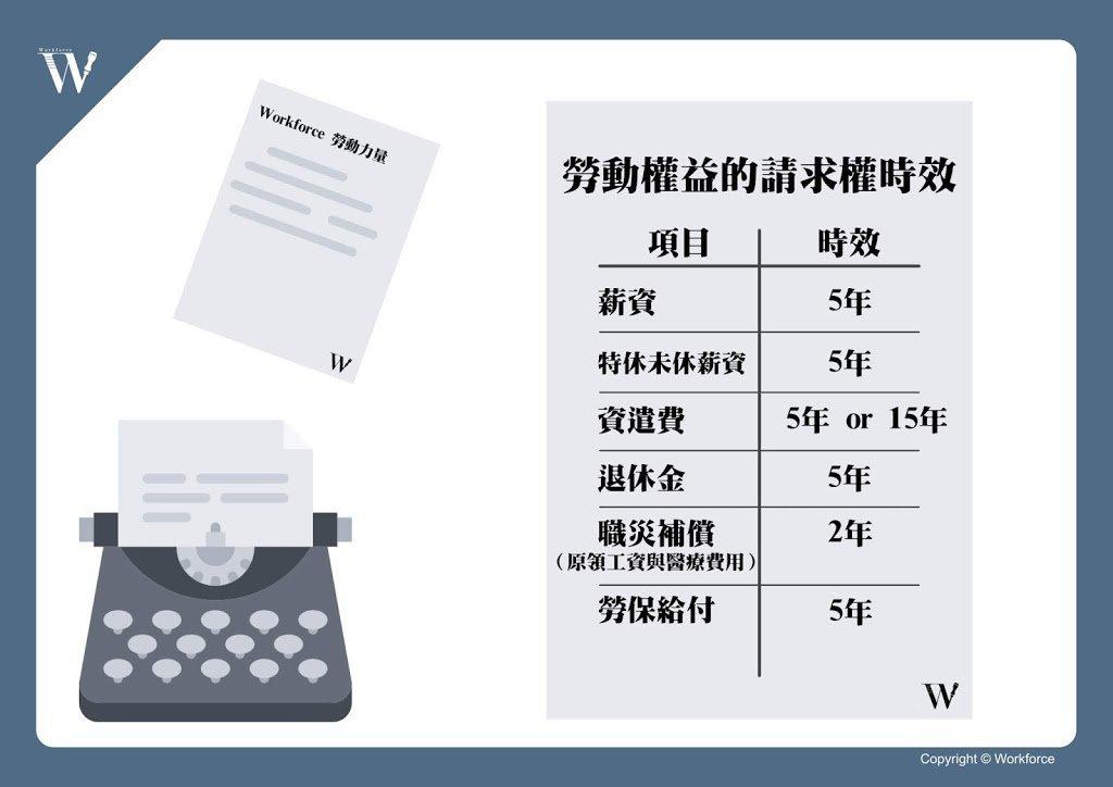 勞動權益請求權時效一覽表