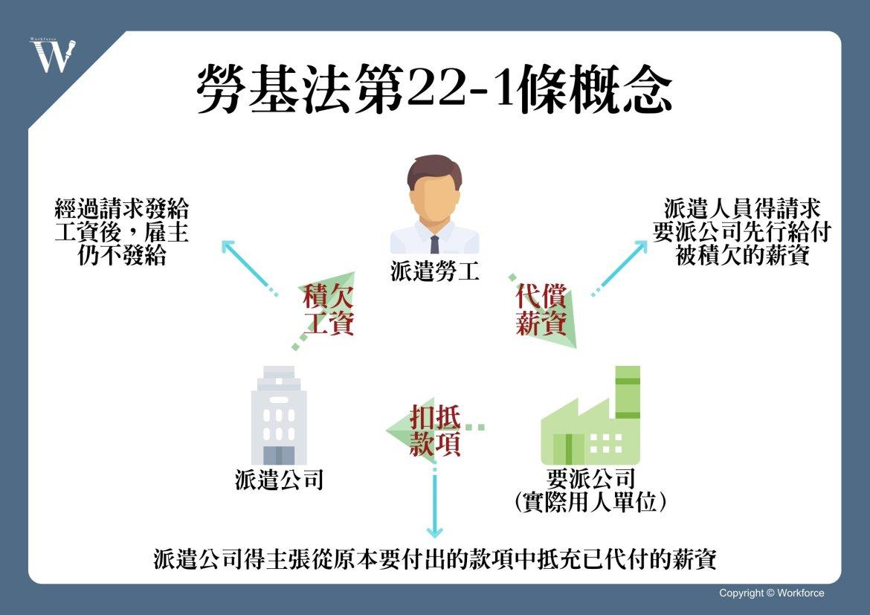 勞基法第22-1條草案概念