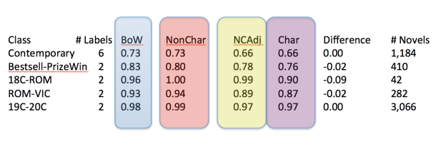 This table shows the relative performance of predicting novels based on character words versus other words in novels. BoW represents the baseline, NonChar the performance when you remove character words from novels (which is largely unchanged), Char the use of only character words, and NCAdj when you use non character words and control for an equal number of variables as character words.