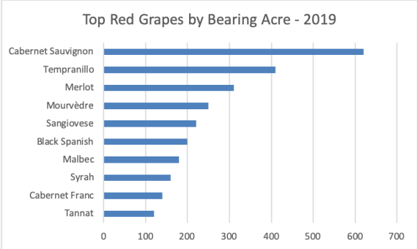 Top Red Grapes