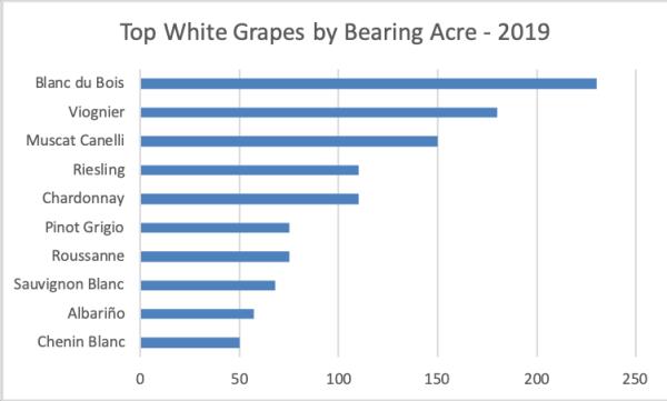 Top White Grapes
