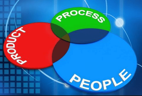 People Process Production