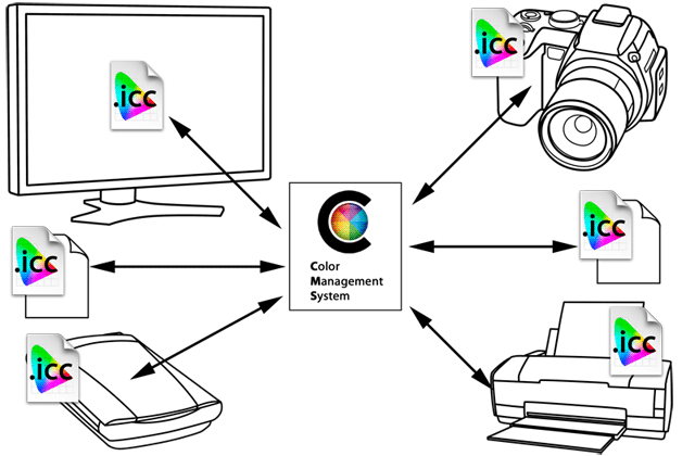 ColorWorkflow_ICCbased
