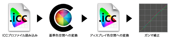 ImageDisplay_CMS_Workflow