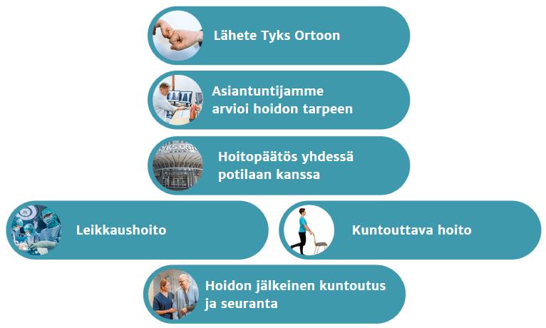 Prosessikuvaus hoitoonpääsystä. 1. Lähete, 2. hoidon tarpeen arviointi, 3. hoitopäätös yhdessä potilaan kanssa, 4. leikkaus tai kuntouttava hoito ja 5. hoidon jälkeinen seuranta