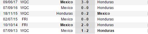 Thống kê đối đầu gần đây Mexico vs Honduras