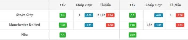 Ty le keo Stoke City vs MU 23h00 9/09: Khat khao chien thang hinh anh 1