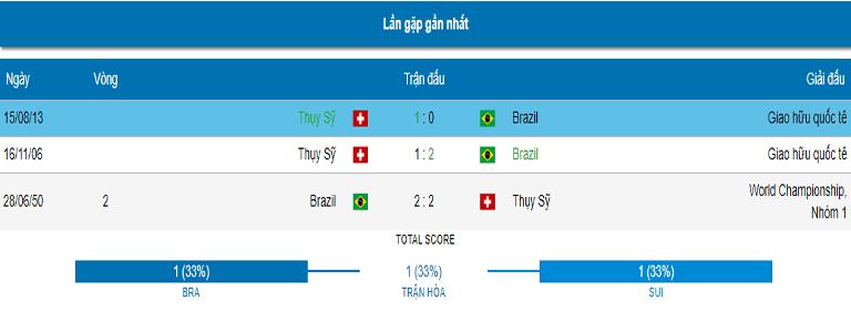ty le keo tran brazil vs thuy sy hinh 7