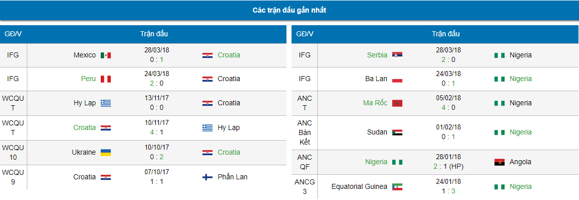ty le cuoc tran croatia vs nigeria hinh 6