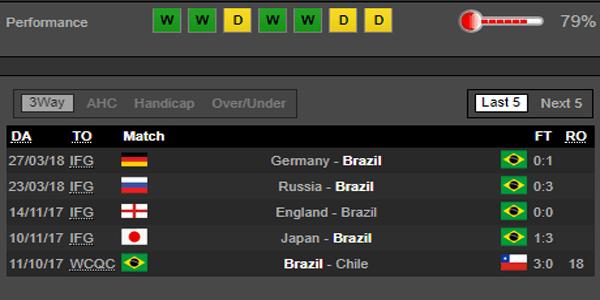 ty le cuoc tran serbia vs brazil hinh 6