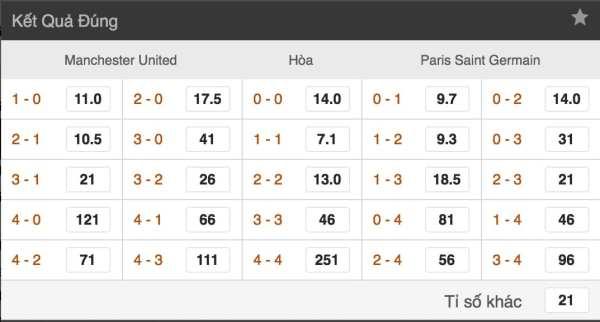 Ty le ca cuoc Man Utd vs Paris SG hinh anh 3