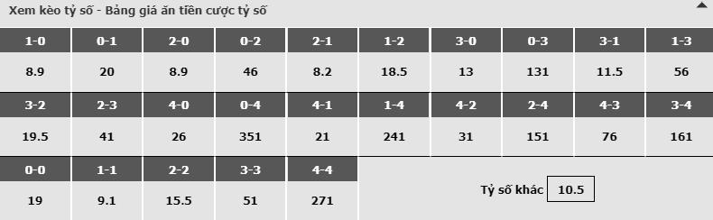 Bảng dự đoán tỷ số kèo nhà cái trận AS Roma vs Empoli