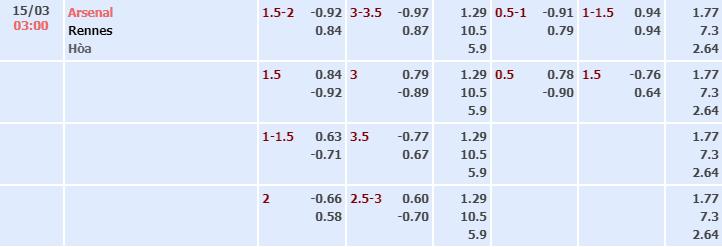 Bảng tỷ lệ kèo nhà cái trận Arsenal vs Rennes
