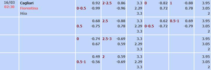 Bảng tỷ lệ kèo nhà cái trận Cagliari vs Fiorentina