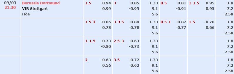 Bảng tỷ lệ kèo nhà cái trận Dortmund vs Stuttgart