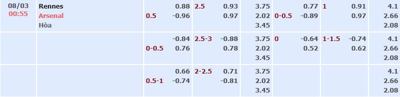 Bảng tỷ lệ kèo nhà cái trận Rennes vs Arsenal